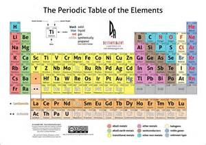 gallery for gt modern periodic table 2013
