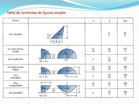 figuras geometricas mas conocidas centroides e inercia