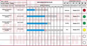 sle project implementation plan template simplex glossary
