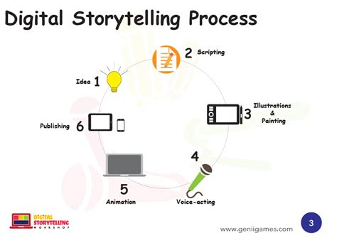 digital storytelling form and content books unlearning to learn through digital storytelling