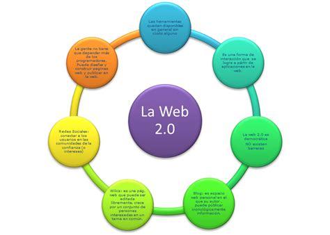 imagenes sobre web estudiantes de administraci 243 n mapa conceptual web 2 0