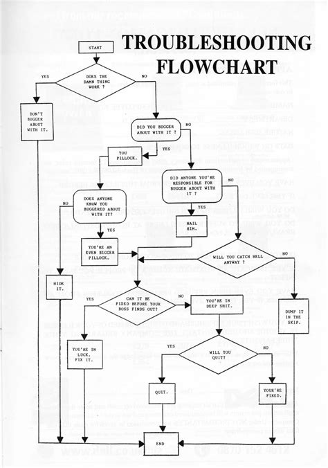 furnace troubleshooting flowchart it troubleshooting flowchart 28 images it