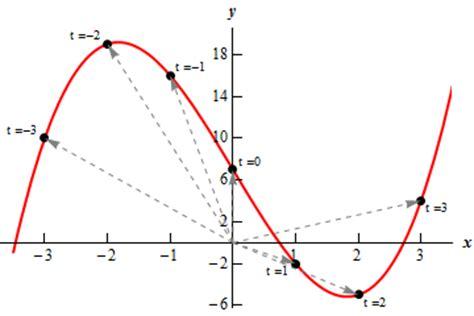 vector tutorial calculus calculus ii vector functions
