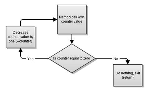 java tutorial recursion learning recursion in java stack overflow