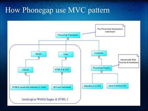 mvc design pattern xcode phonegap framework for smartphone app developement