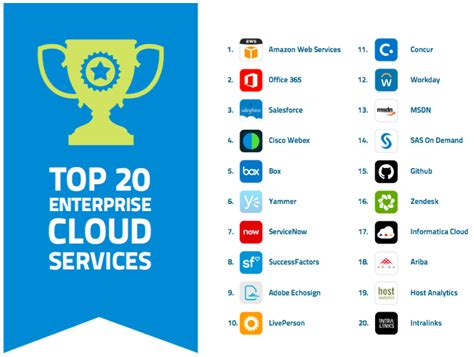 best cloud service the 20 totally most popular cloud services in today s