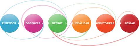 design thinking etapas dezembro 2014 blog do elias