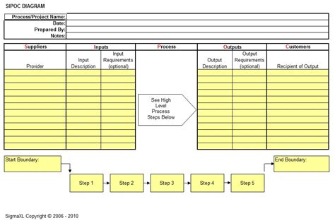 sipoc template sipoc template sipoc diagram excel template holidays oo