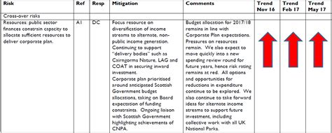 Ripoff Report Bryan Cfp Mba Strategic Financial Planning by Progress On Wildlife Protection In The Cairngorms National