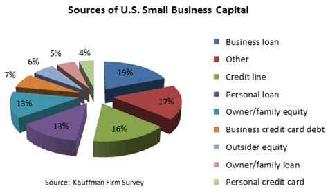 Formal Source Of Rural Credit Sources Of Capital