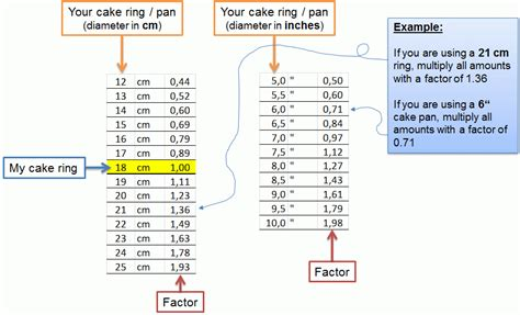 how to bake different cake sizes lesson measuring ingredients keikos cake