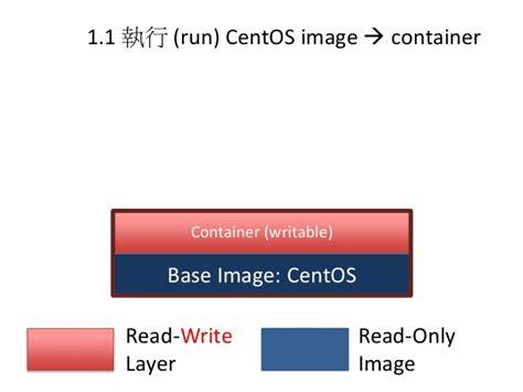 docker tutorial base images docker tutorial