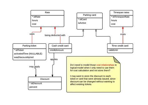 Sle Credit Card Database Database Design Payment Methods Conceptual And Logical Model Database Administrators Stack