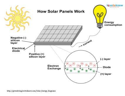 simple diagram of how solar panels work periodic