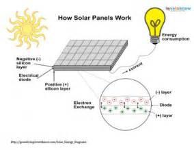 solar energy diagrams lovetoknow