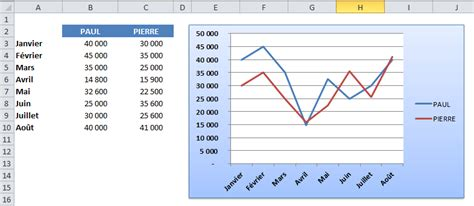 comment faire un graphique excel tutoriels excel 2007 224 2013 cr 233 er un graphique 233 volutif