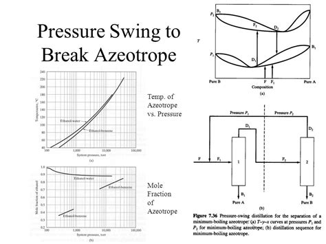 pressure swing separation trains azeotropes ppt video online download