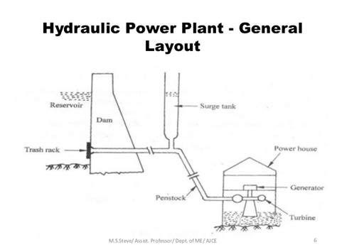 general layout of hydro power plant basic mechanical engineeering power plants