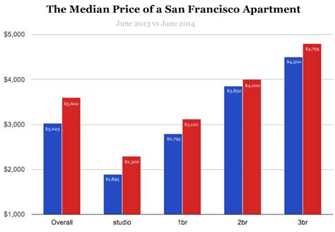 average cost of apartment rent san francisco neighborhoods where one bedrooms are