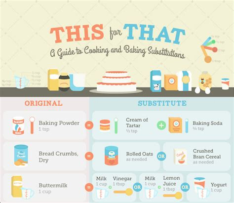 cooking infographics infographic your cheat sheet to cooking and baking