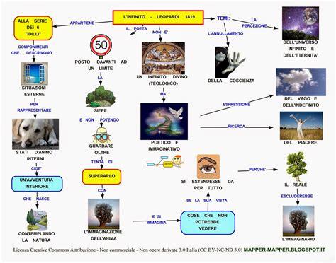 infinito testo leopardi mappa concettuale l infinito leopardi scuolissima