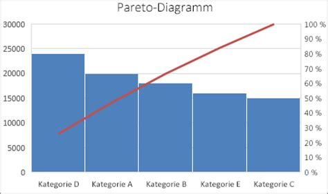 diagramme de pareto excel erstellen eines pareto diagramms office 173 support