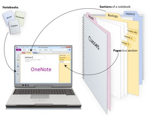 Onenote New Section by What Is Onenote Office Onenote Gem Add Ins