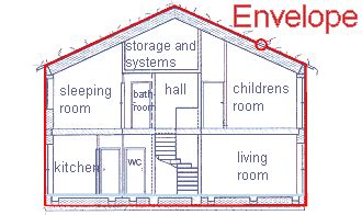 Envelope House by Energy Balances Passive House