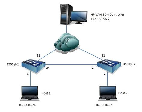 vlan network diagram openflow hp procurve switches with the hp sdn controller