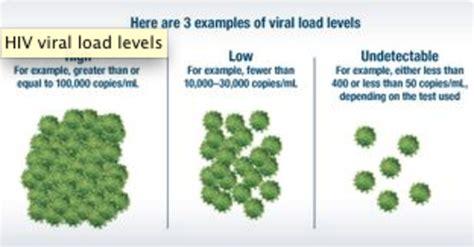 viral test aids 1996 1998 timeline timetoast timelines