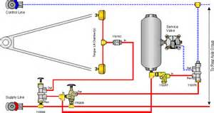Air Brake System Diagram Trailers Air System Schematic For Trailers Air Free Engine Image