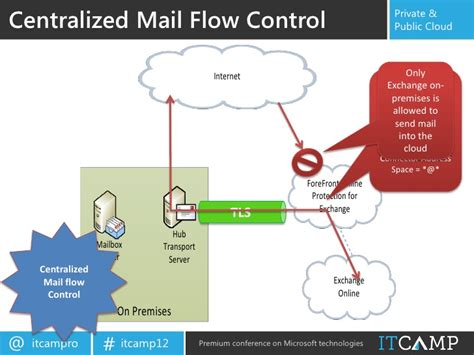 Office 365 Mail Flow Itc 2012 Paul Hybrid Solutions In Office 365