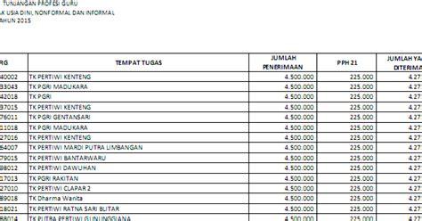 daftar inpassing guru non pns 2015 daftar penerima tunjangan sertifikasi guru paud non pns