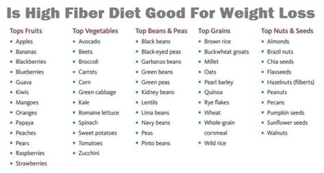 Sources Of Dietary Fiber And Weight Loss by Is High Fiber Diet For Weight Loss Fitness House