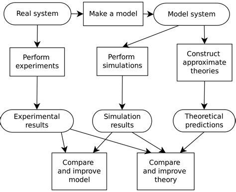 design experiment model computer simulation wikipedia