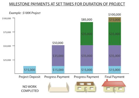 what payment schedule should i use for my home remodel building solutions