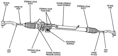 Rack And Pinion Symptoms by Solved I A 1998 Plymouth That I Just Fixya