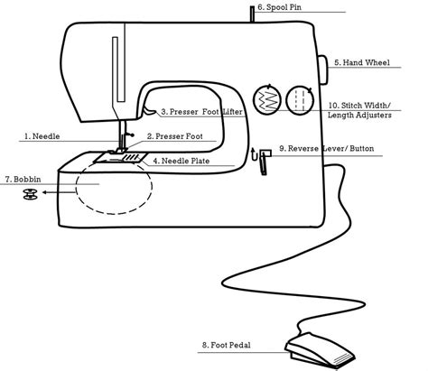 sewing machine diagram sewing with original page 4 yellow spool