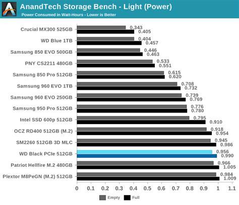 anandtech bench anandtech storage bench light the western digital