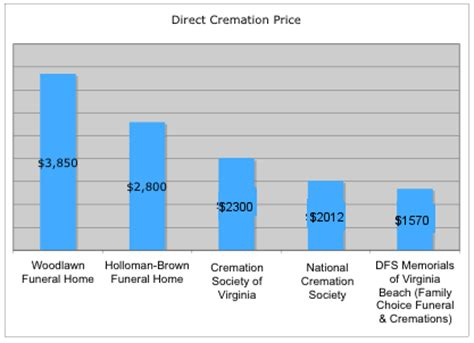 price of cremation what is the average cost of cremation in virginia