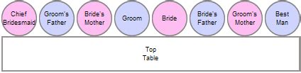 correct layout wedding top table the seating plan top wedding planning tips wedding s o s