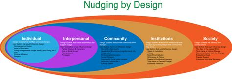 nudge theory a user guide books design for social interfaces