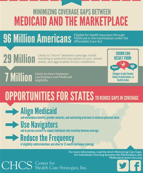 medicaid health insurance ensuring stable housing for medicare medicaid enrollees