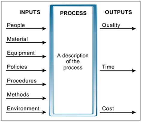 input process output diagram improving business processes using lean six sigma