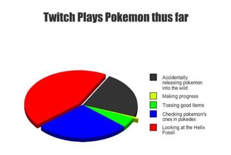 progress what progress twitch plays pokemon know