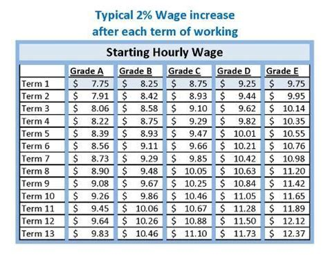 rate of pay for someone setting a student wage