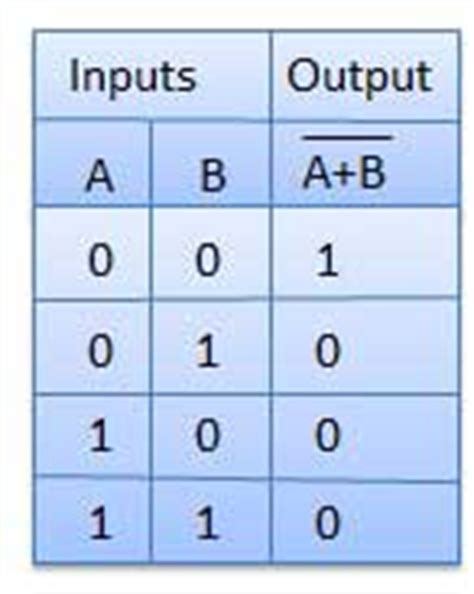 tutorialspoint logic gates logic gates