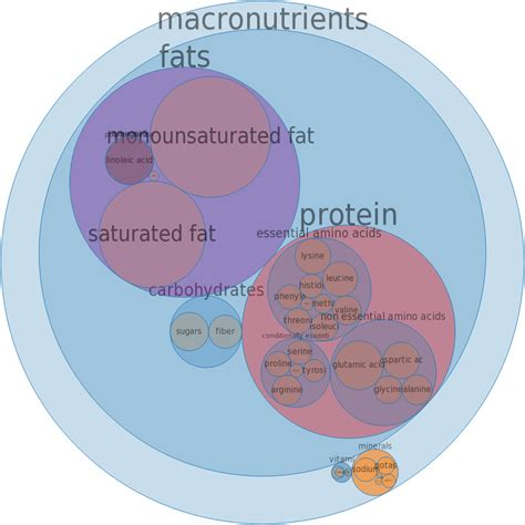 What Are Macronutrients Http Www Travelinglowcarb 7006 Macronutrients How To Use Your Bockwurst Pork Veal Bodbot