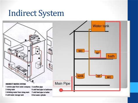 cold water system diagram delighted indirect water system diagram images