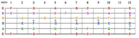 guitar scales master the fretboard create your own and get soloing 125 licks that show you how books memorize fretboard notes in 7 days thebestguitarlessons